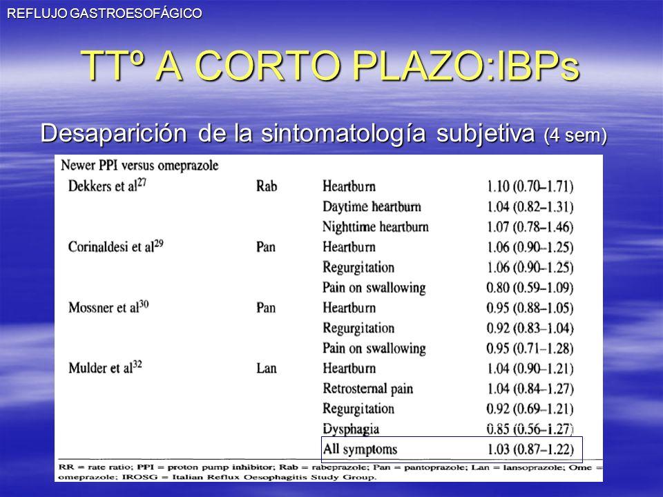REFLUJO GASTROESOFÁGICO TTº A CORTO PLAZO:IBPs Desaparición de la sintomatología subjetiva (4 sem)