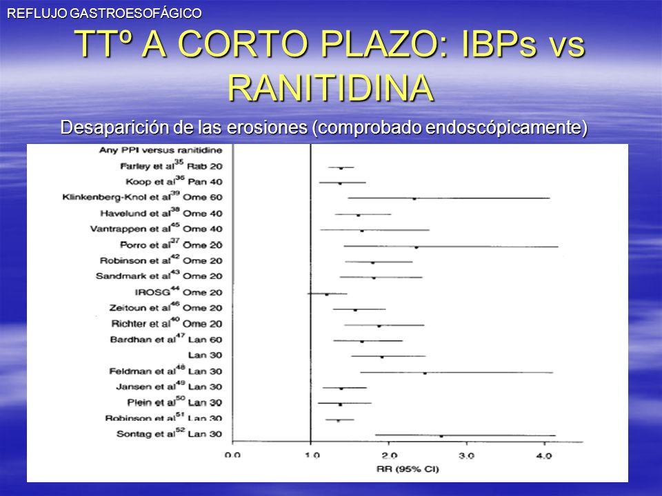 REFLUJO GASTROESOFÁGICO TTº A CORTO PLAZO: IBPs vs RANITIDINA Desaparición de las erosiones (comprobado endoscópicamente)