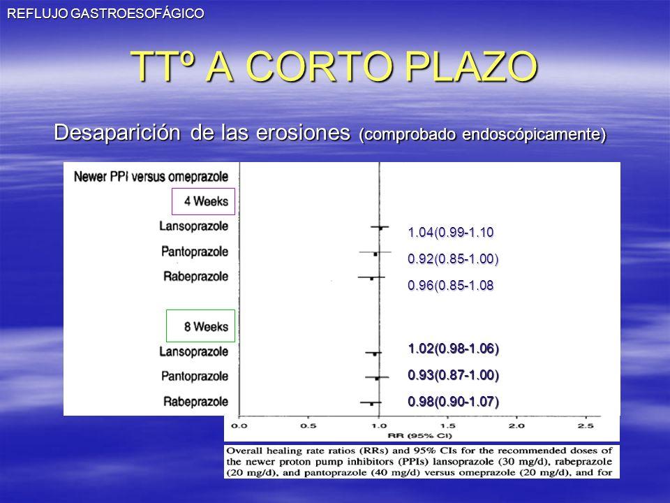 REFLUJO GASTROESOFÁGICO TTº A CORTO PLAZO 1.04(0.99-1.100.92(0.85-1.00)0.96(0.85-1.08 1.02(0.98-1.06)0.93(0.87-1.00)0.98(0.90-1.07) Desaparición de la