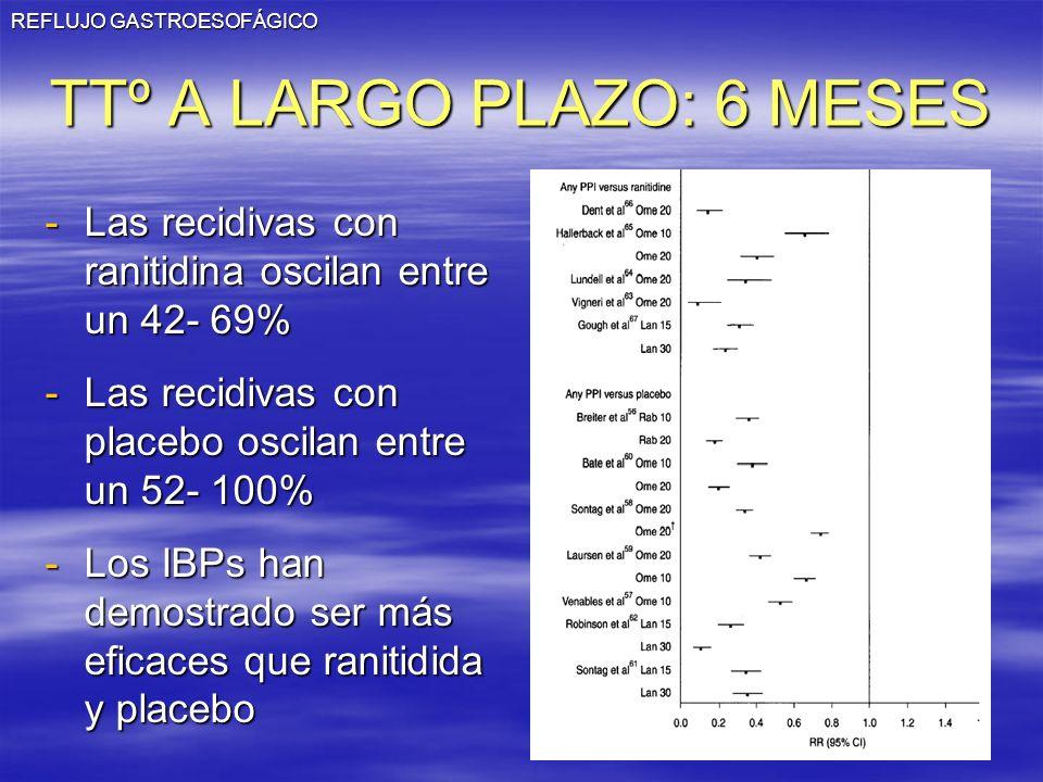 REFLUJO GASTROESOFÁGICO TTº A LARGO PLAZO: 6 MESES -Las recidivas con ranitidina oscilan entre un 42- 69% -Las recidivas con placebo oscilan entre un