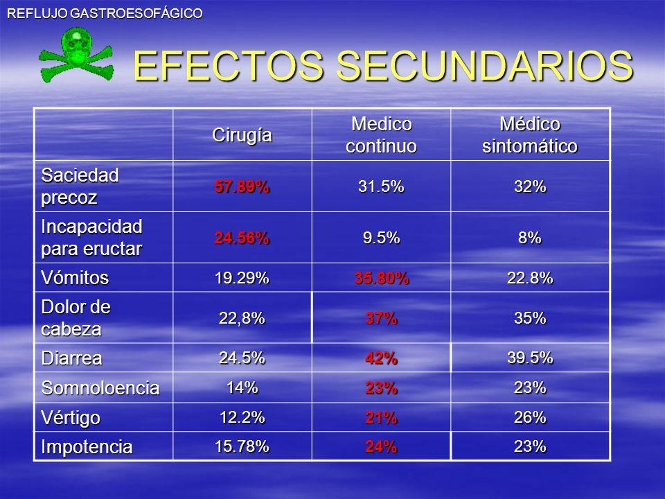 REFLUJO GASTROESOFÁGICO EFECTOS SECUNDARIOS Cirugía Medico continuo Médico sintomático Saciedad precoz 57.89%31.5%32% Incapacidad para eructar 24.56%9