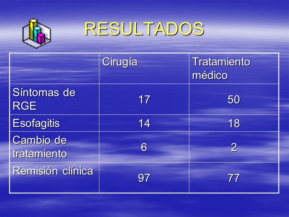 RESULTADOS Cirugía Tratamiento médico Síntomas de RGE 1750 Esofagitis 1418 Cambio de tratamiento 62 Remisión clínica 9777