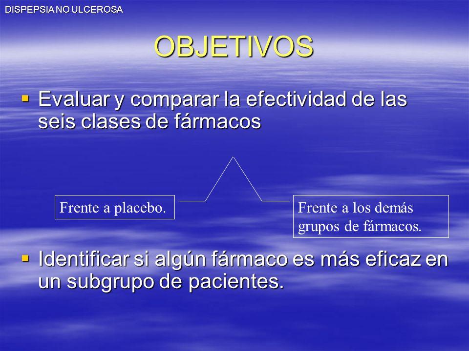 DISPEPSIA NO ULCEROSAOBJETIVOS Evaluar y comparar la efectividad de las seis clases de fármacos Evaluar y comparar la efectividad de las seis clases d