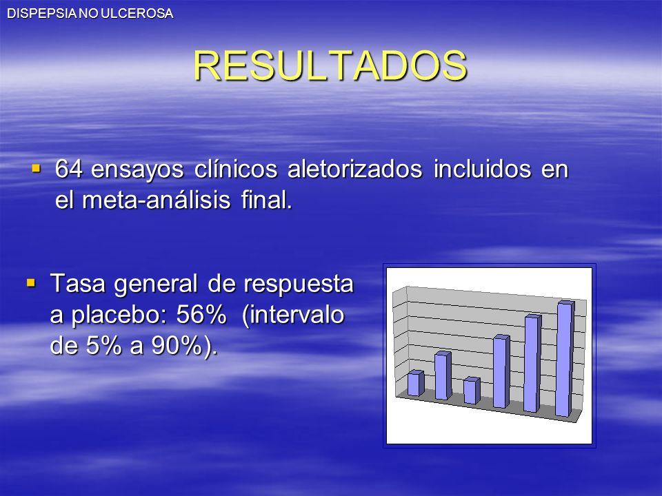 DISPEPSIA NO ULCEROSARESULTADOS 64 ensayos clínicos aletorizados incluidos en el meta-análisis final. 64 ensayos clínicos aletorizados incluidos en el