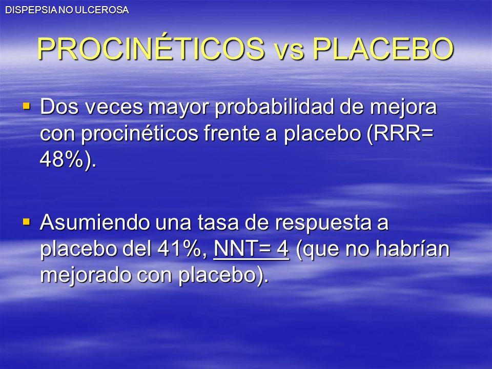 DISPEPSIA NO ULCEROSA PROCINÉTICOS vs PLACEBO Dos veces mayor probabilidad de mejora con procinéticos frente a placebo (RRR= 48%). Dos veces mayor pro