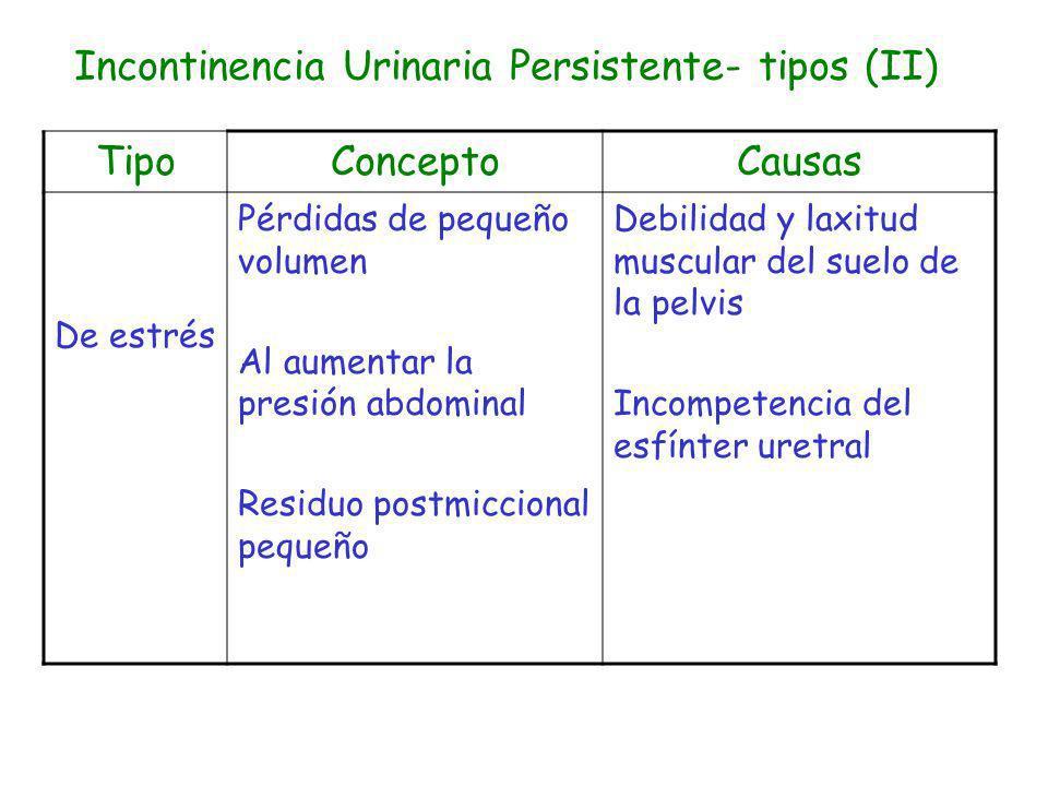 Incontinencia Urinaria Persistente- tipos (II) TipoConceptoCausas De estrés Pérdidas de pequeño volumen Al aumentar la presión abdominal Residuo postm