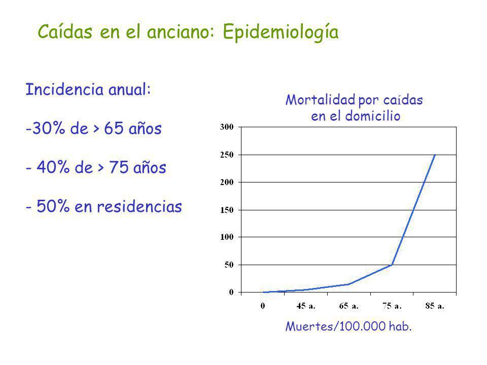Caídas en el anciano: Epidemiología Incidencia anual: -30% de > 65 años - 40% de > 75 años - 50% en residencias Mortalidad por ca í das en el domicili