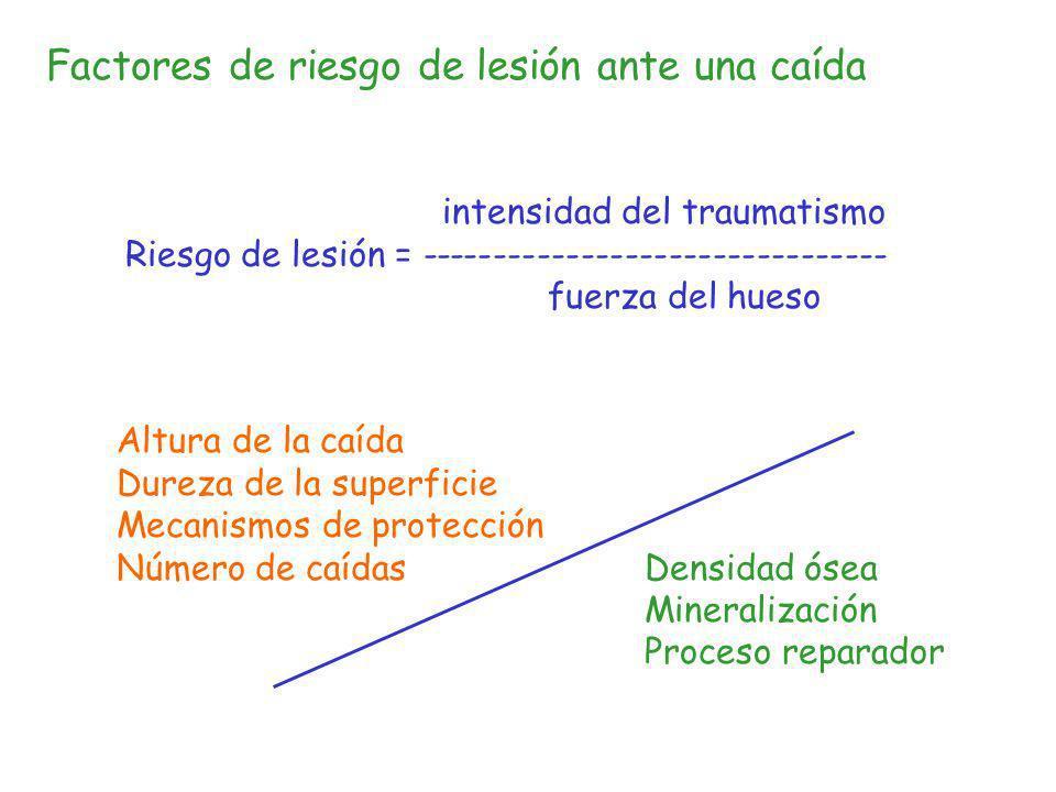 Factores de riesgo de lesión ante una caída intensidad del traumatismo Riesgo de lesión = -------------------------------- fuerza del hueso Altura de