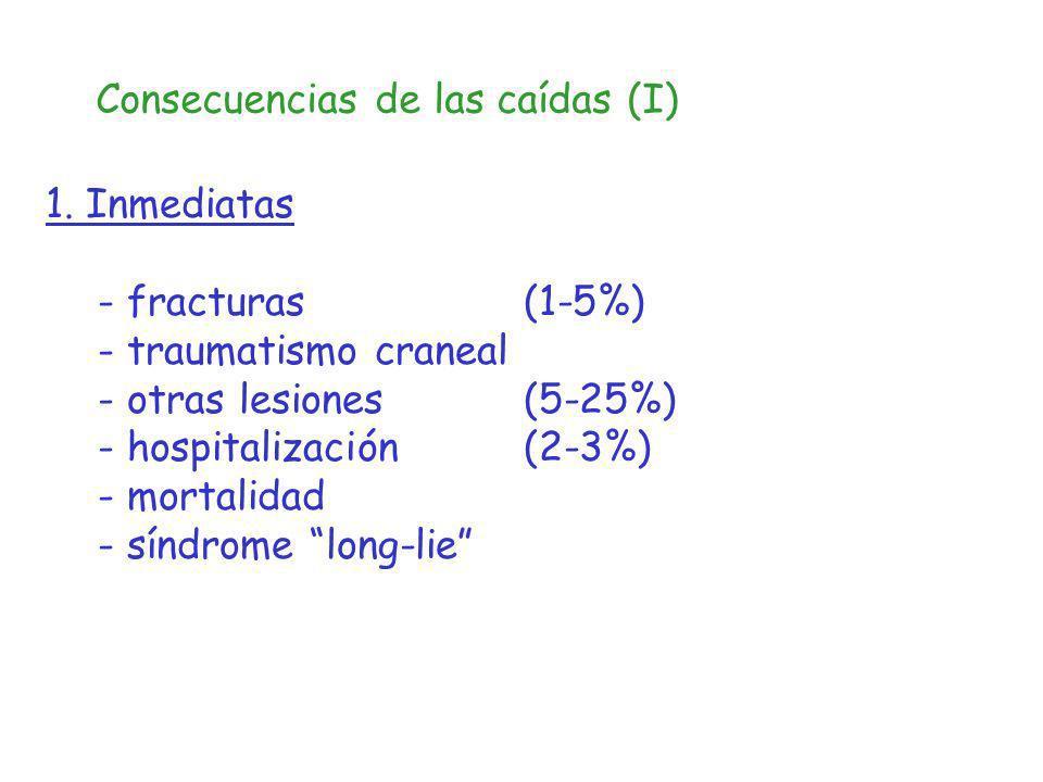 Consecuencias de las caídas (I) 1. Inmediatas - fracturas (1-5%) - traumatismo craneal - otras lesiones (5-25%) - hospitalización (2-3%) - mortalidad