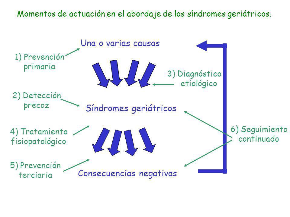 Momentos de actuación en el abordaje de los síndromes geriátricos. Consecuencias negativas Una o varias causas Síndromes geriátricos 1) Prevención pri