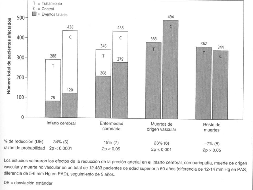 BENEFICIOS DEL TRATAMIENTO DE LA HTA SISTÓLICA AISLADA EN ANCIANOS Meta-analysis of clinical trials (N=15,693) in ISH (SHEP/Syst-EUR/Syst-China/EWPHE/HEP/STOP/MRC1/MRC2).