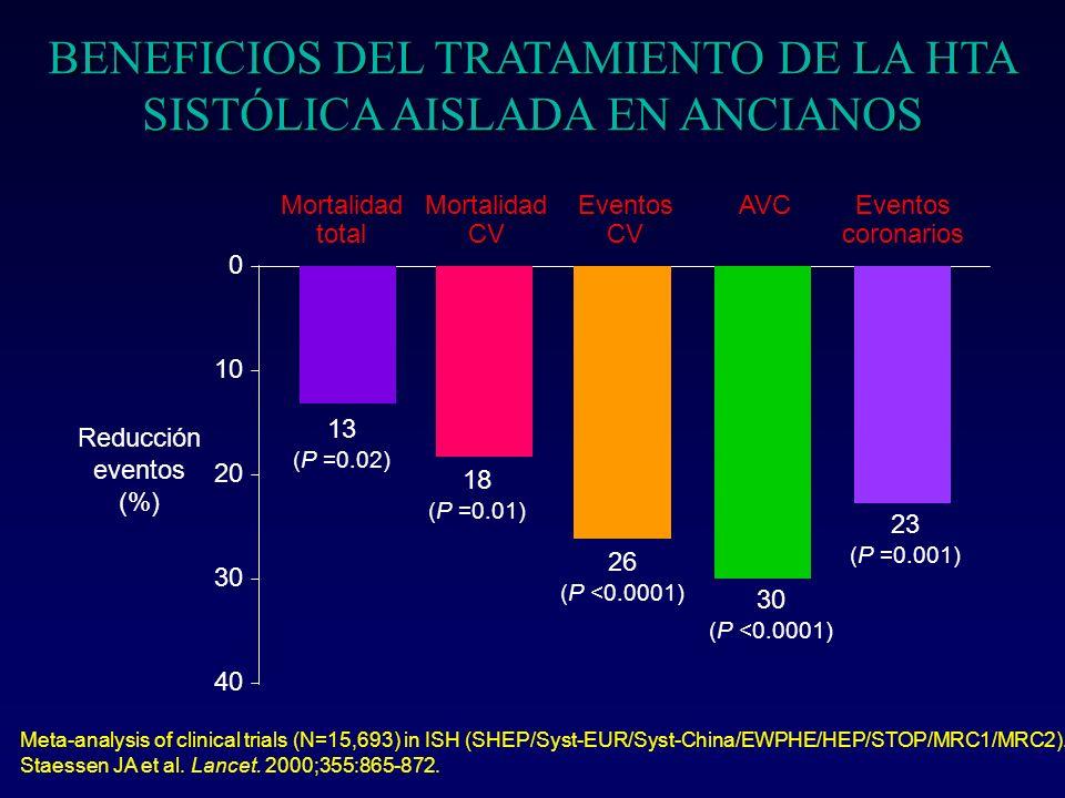 BENEFICIOS DEL TRATAMIENTO DE LA HTA Estudio NNT* MRC-1850 / 1 año MRC-II70 / 5,8 años SHEP43 / 4,5 años STOP34 / 4 años Syst-Eur71 / 2 años (*) NNT: Nº de pacientes a tratar para evitar 1 AVCA