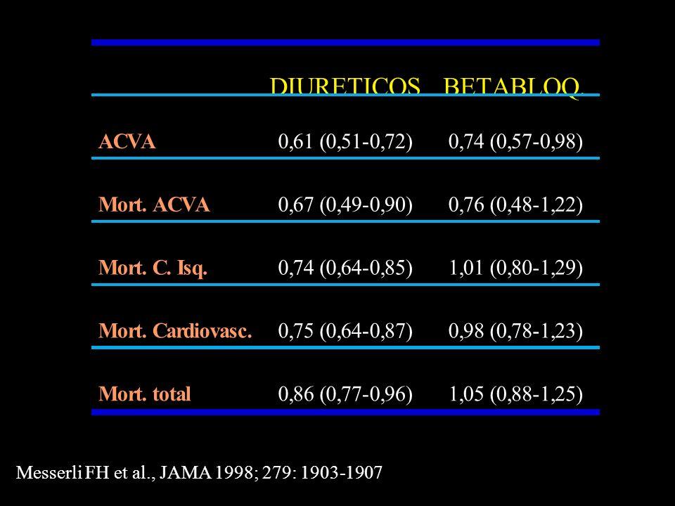 DIABETICOSNO DIABETICOS Eventos CV mayores 0,66 0,66 Ictus 0,780,62 IAM y C.