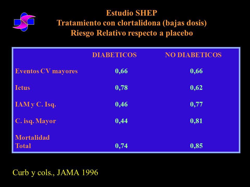 Estudio SYST-EUR EFICACIA DEL TRATAMIENTO EN ANCIANOS DIABÉTICOS The New England Journal of Medicine; 1999: Vol.