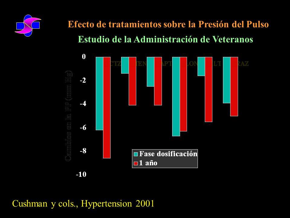 Efecto de asociaciones sobre la Presión del Pulso Estudio de la Administración de Veteranos Cushman y cols., Hypertension 2001