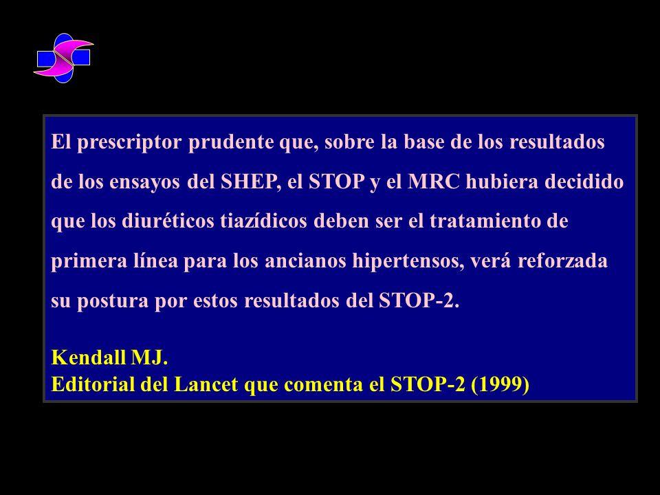 Tiempo hasta duplicación de creatinina sérica, enfermedad renal terminal o muerte Variable Primaria RRR=Reducción del Riesgo Relativo 612182430364248 60 50 40 30 20 10 Irbesartán Amlodipino Placebo Sujetos que alcanzan la variable primaria (%) Seguimiento (meses) RRR 23% P=0.006 RRR -4% P=NS RRR 20% P=0.024 Irbesartán Placebo Amlodipino NEJM 2001;345:851-60