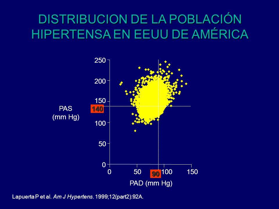 PAD (mm Hg) PAS (mm Hg) 0 50 100 150 200 250140 05010015090 DISTRIBUCION DE LA POBLACIÓN HIPERTENSA EN EEUU DE AMÉRICA Lapuerta P et al. Am J Hyperten