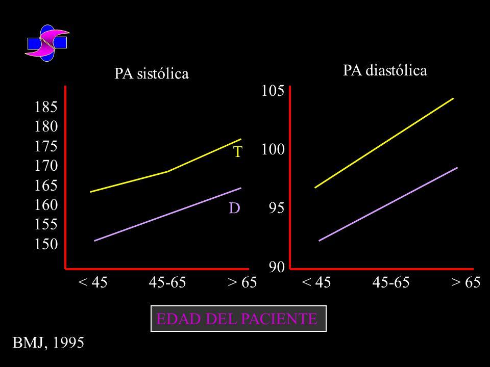 ACTITUD ANTE EL TRATAMIENTO INSTAURADO (No control) 69,6% 10,4% 1,2% 18,8% Mantener tto Aumento dosis Disminución dosis Cambio tto