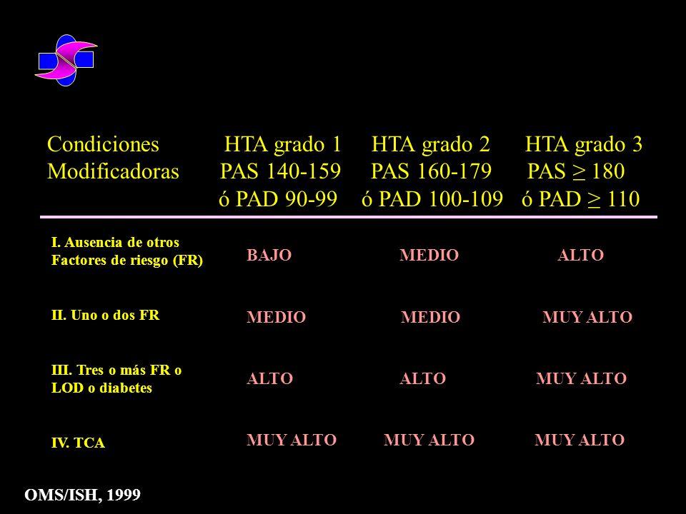 TASA DE EVENTOS CV (10 años) 35-64 65-90 Varones 8% 25% Mujeres 4% 18% Vasan y cols., N Engl J Med 2001