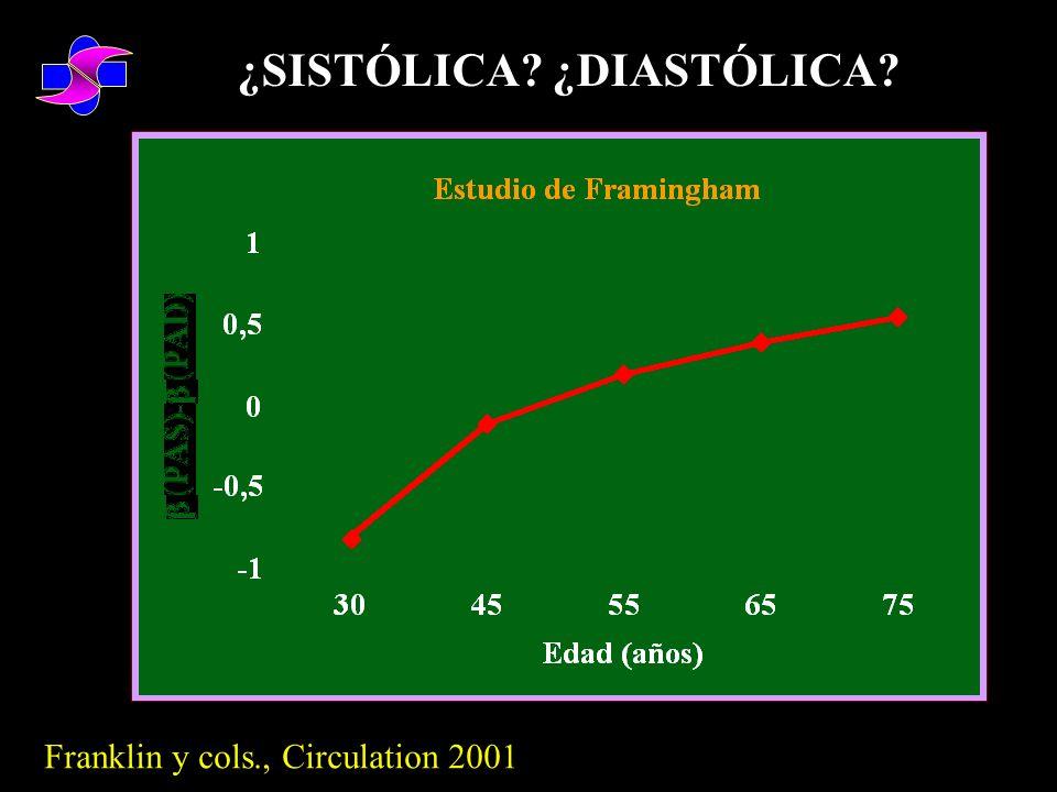 1) A igualdad de PAD, el riesgo aumentaba con cada elevación de la PAS Circulation 1999; 100: 354-360 2) Cuando se consideró la PAS para estadiar a los pacientes, este criterio aislado clasificó correctamente al 91% de los sujetos, hecho que sucedió solo en el 22% de los casos en que se utilizó la PAD Hypertension 1999; 34: 381-385 3) El paradigma se ha modificado hacia la Presión Arterial Sistólica HR Black.