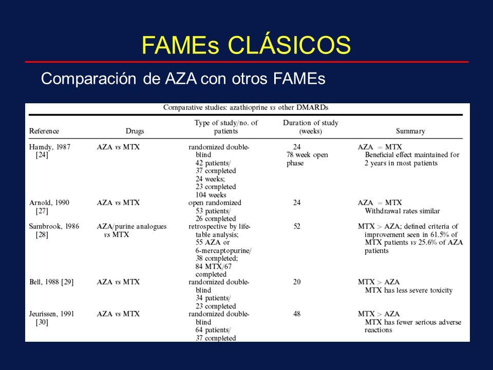 Comparación de AZA con otros FAMEs FAMEs CLÁSICOS