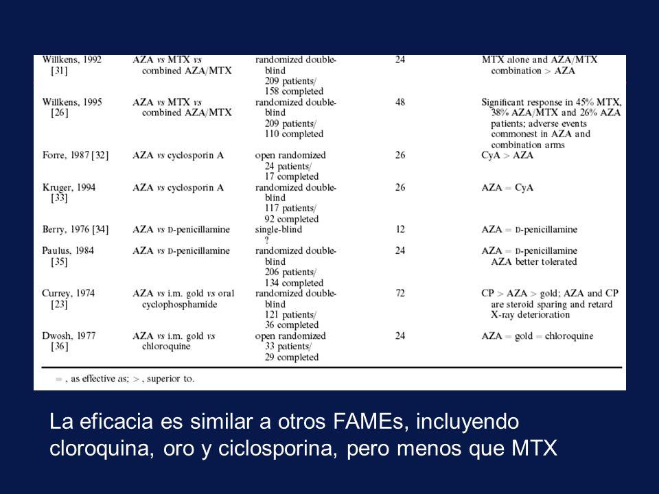 La eficacia es similar a otros FAMEs, incluyendo cloroquina, oro y ciclosporina, pero menos que MTX