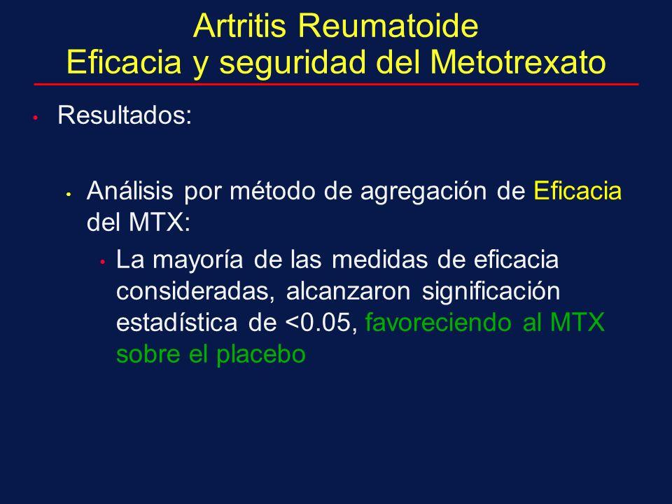Artritis Reumatoide Eficacia y seguridad del Metotrexato Resultados: Análisis por método de agregación de Eficacia del MTX: La mayoría de las medidas de eficacia consideradas, alcanzaron significación estadística de <0.05, favoreciendo al MTX sobre el placebo