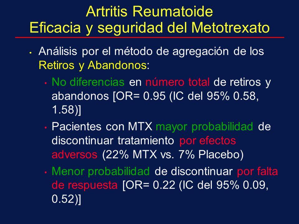 Artritis Reumatoide Eficacia y seguridad del Metotrexato Análisis por el método de agregación de los Retiros y Abandonos: No diferencias en número total de retiros y abandonos [OR= 0.95 (IC del 95% 0.58, 1.58)] Pacientes con MTX mayor probabilidad de discontinuar tratamiento por efectos adversos (22% MTX vs.