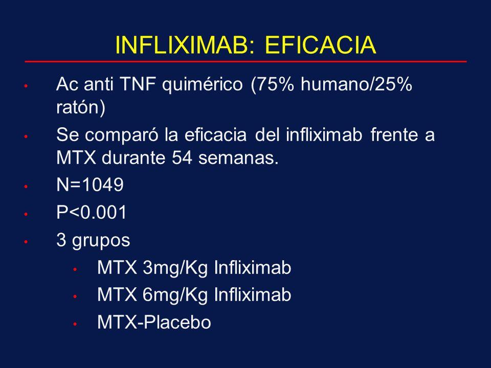 INFLIXIMAB: EFICACIA Ac anti TNF quimérico (75% humano/25% ratón) Se comparó la eficacia del infliximab frente a MTX durante 54 semanas.