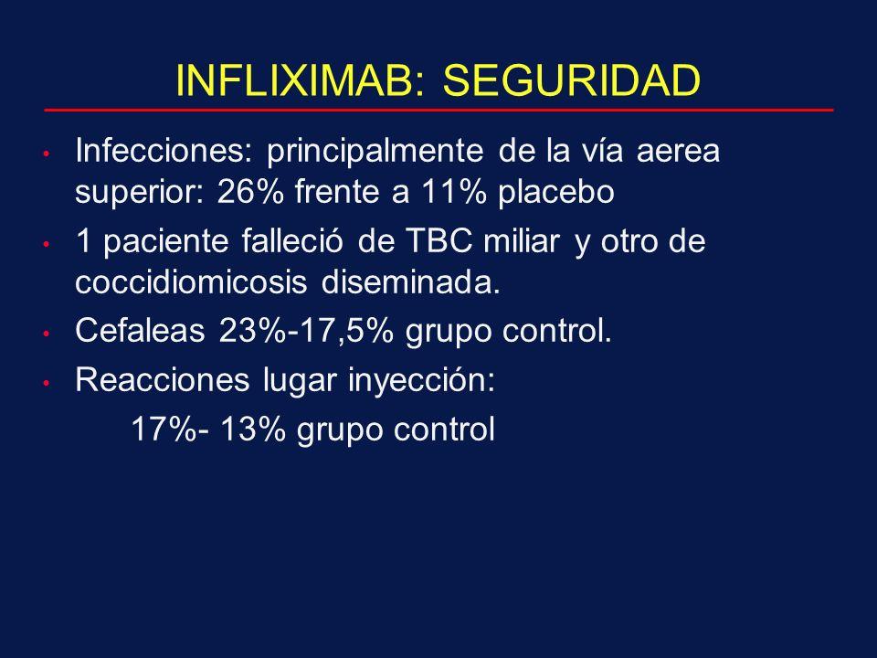 INFLIXIMAB: SEGURIDAD Infecciones: principalmente de la vía aerea superior: 26% frente a 11% placebo 1 paciente falleció de TBC miliar y otro de coccidiomicosis diseminada.