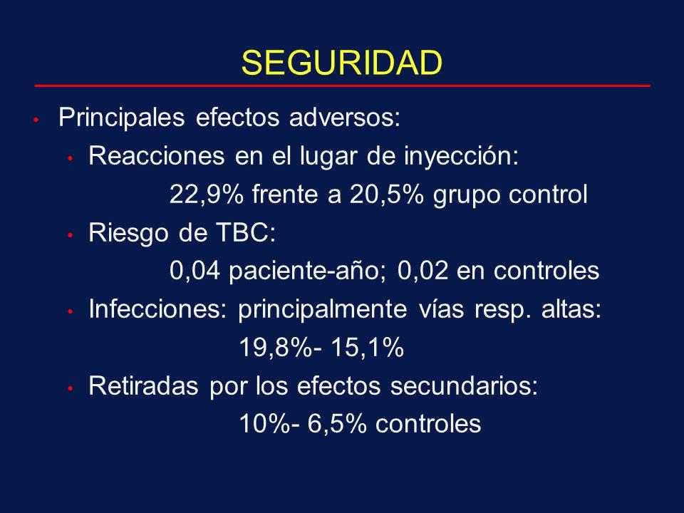 SEGURIDAD Principales efectos adversos: Reacciones en el lugar de inyección: 22,9% frente a 20,5% grupo control Riesgo de TBC: 0,04 paciente-año; 0,02 en controles Infecciones: principalmente vías resp.