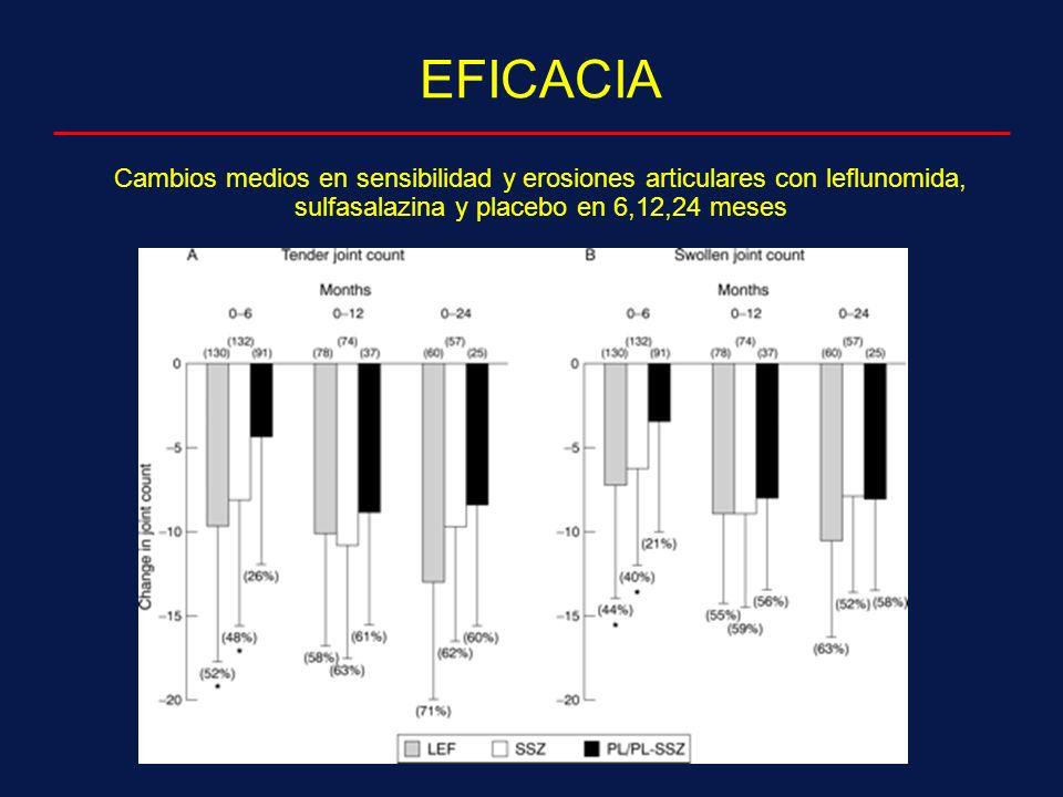 Cambios medios en sensibilidad y erosiones articulares con leflunomida, sulfasalazina y placebo en 6,12,24 meses EFICACIA