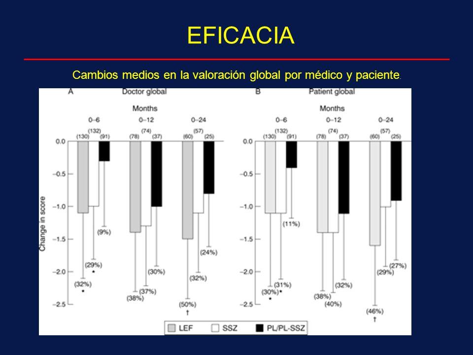 Cambios medios en la valoración global por médico y paciente. EFICACIA
