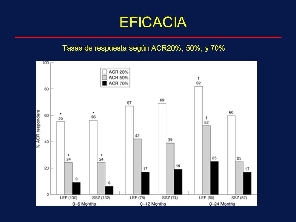 Tasas de respuesta según ACR20%, 50%, y 70% EFICACIA