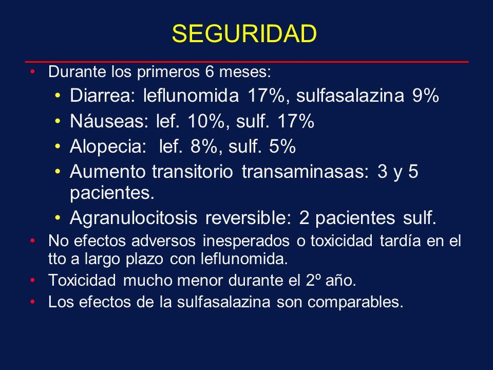 SEGURIDAD Durante los primeros 6 meses: Diarrea: leflunomida 17%, sulfasalazina 9% Náuseas: lef.