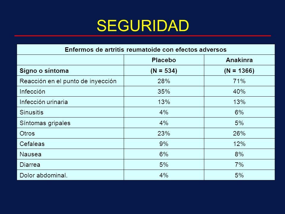 SEGURIDAD Enfermos de artritis reumatoide con efectos adversos PlaceboAnakinra Signo o síntoma(N = 534)(N = 1366) Reacción en el punto de inyección28%71% Infección35%40% Infección urinaria13% Sinusitis4%6% Síntomas gripales4%5% Otros23%26% Cefaleas9%12% Nausea6%8% Diarrea5%7% Dolor abdominal.4%5%