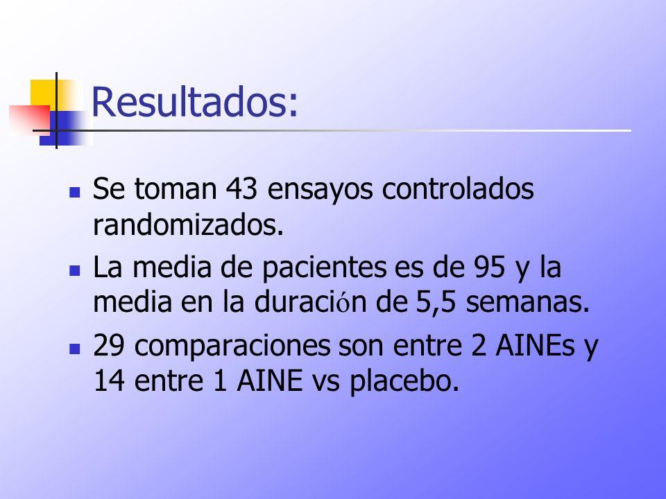 Resultados: Se toman 43 ensayos controlados randomizados. La media de pacientes es de 95 y la media en la duraci ó n de 5,5 semanas. 29 comparaciones