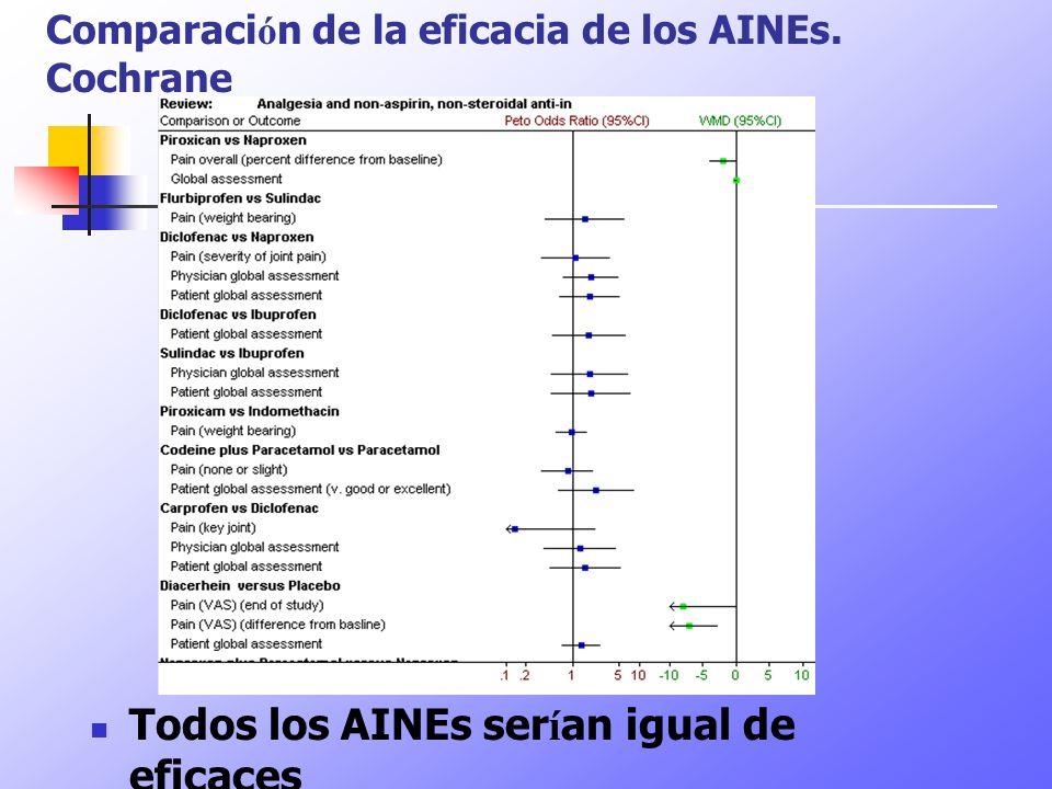 Comparaci ó n de la eficacia de los AINEs. Cochrane Todos los AINEs ser í an igual de eficaces