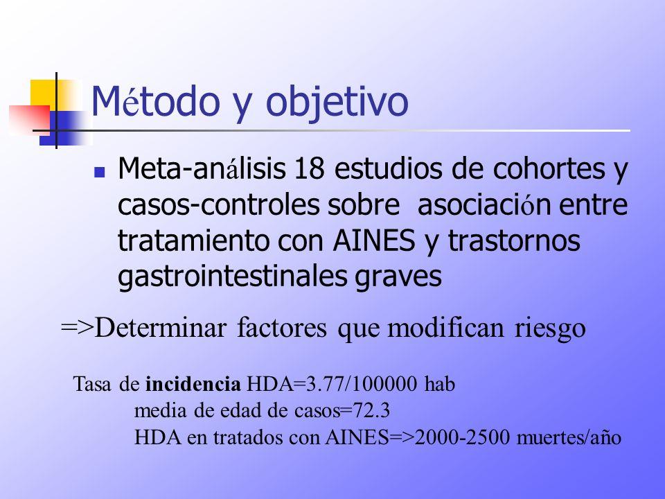 M é todo y objetivo Meta-an á lisis 18 estudios de cohortes y casos-controles sobre asociaci ó n entre tratamiento con AINES y trastornos gastrointest