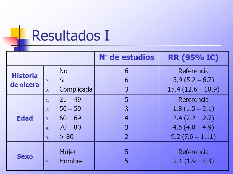 Resultados I N º de estudiosRR (95% IC) Historia de ú lcera 1. No 2. Si 3. Complicada 663663 Referencia 5.9 (5.2 – 6.7) 15.4 (12.6 – 18.9) Edad 1. 25