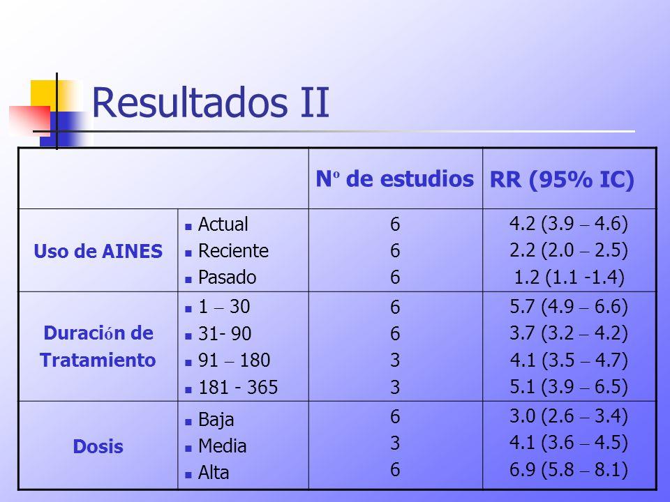 Resultados II N º de estudiosRR (95% IC) Uso de AINES Actual Reciente Pasado 666666 4.2 (3.9 – 4.6) 2.2 (2.0 – 2.5) 1.2 (1.1 -1.4) Duraci ó n de Trata