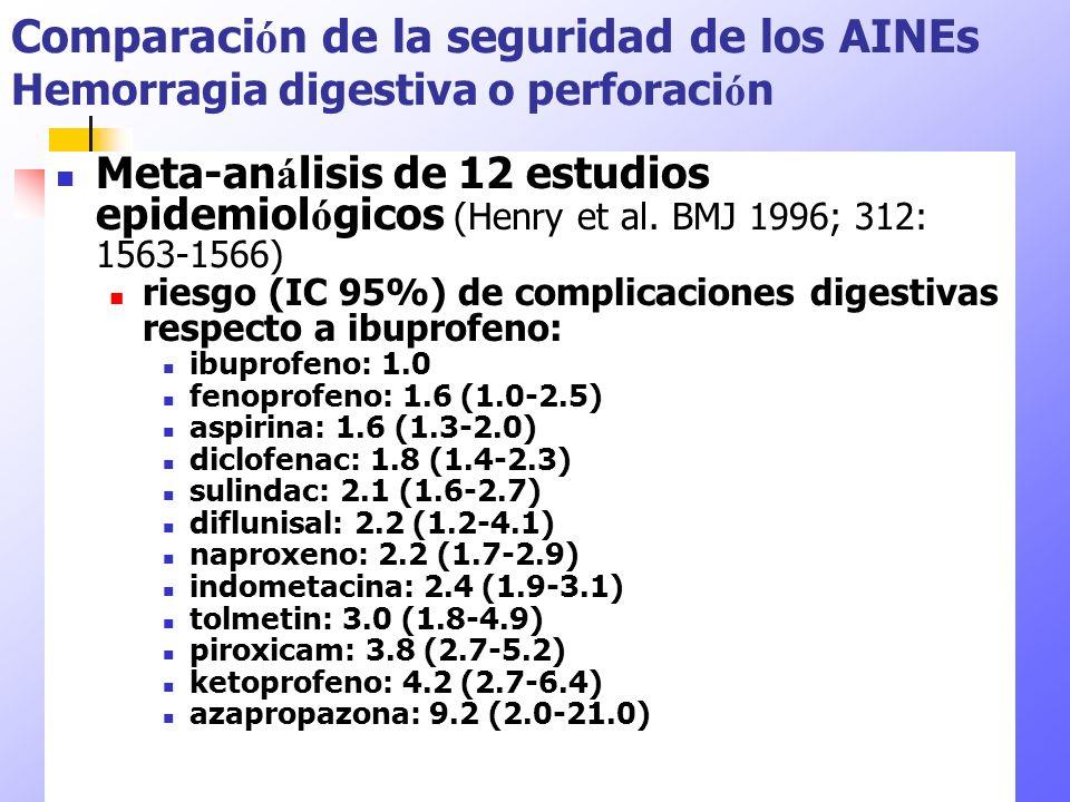 Meta-an á lisis de 12 estudios epidemiol ó gicos (Henry et al. BMJ 1996; 312: 1563-1566) riesgo (IC 95%) de complicaciones digestivas respecto a ibupr
