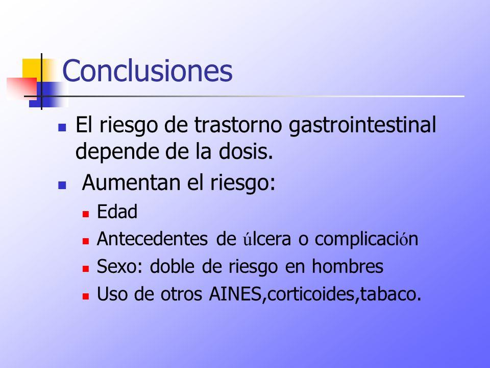 Conclusiones El riesgo de trastorno gastrointestinal depende de la dosis. Aumentan el riesgo: Edad Antecedentes de ú lcera o complicaci ó n Sexo: dobl