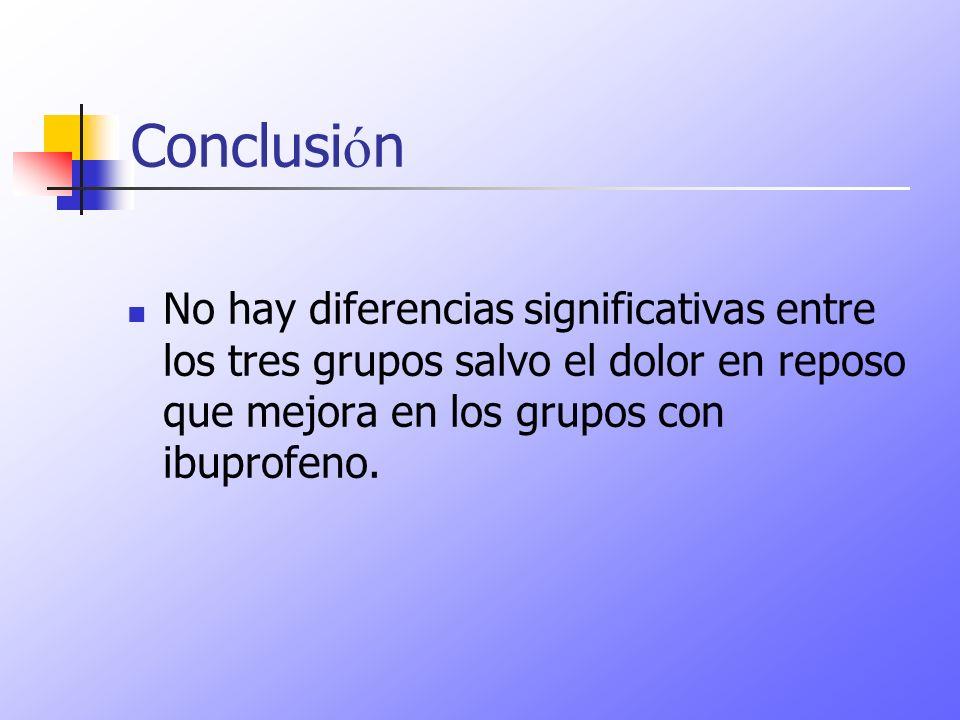 Conclusi ó n No hay diferencias significativas entre los tres grupos salvo el dolor en reposo que mejora en los grupos con ibuprofeno.