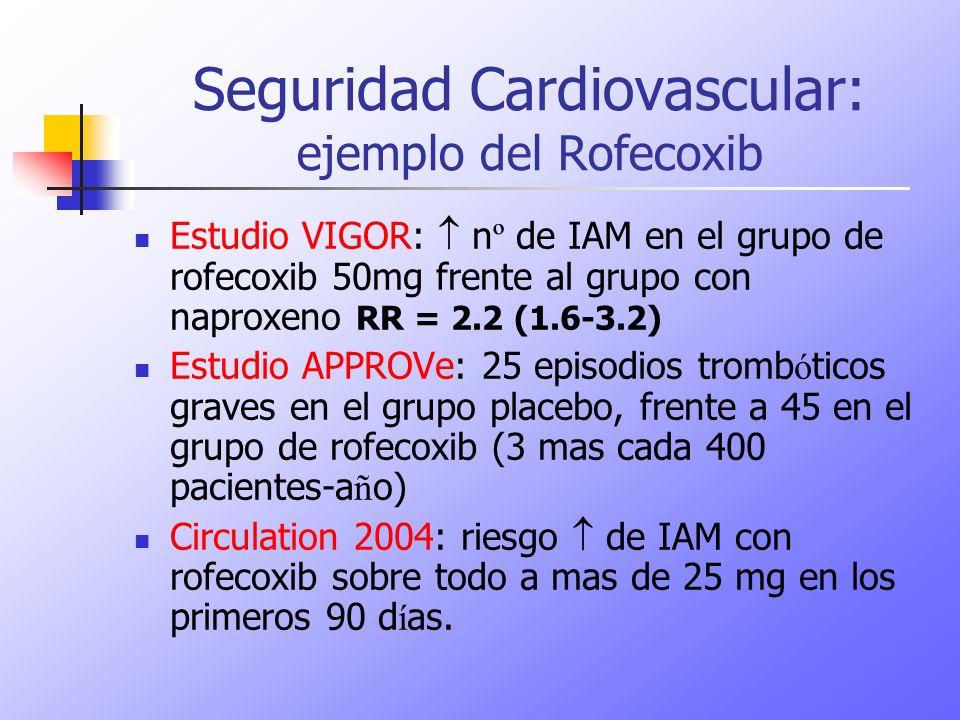 Seguridad Cardiovascular: ejemplo del Rofecoxib Estudio VIGOR: n º de IAM en el grupo de rofecoxib 50mg frente al grupo con naproxeno RR = 2.2 (1.6-3.