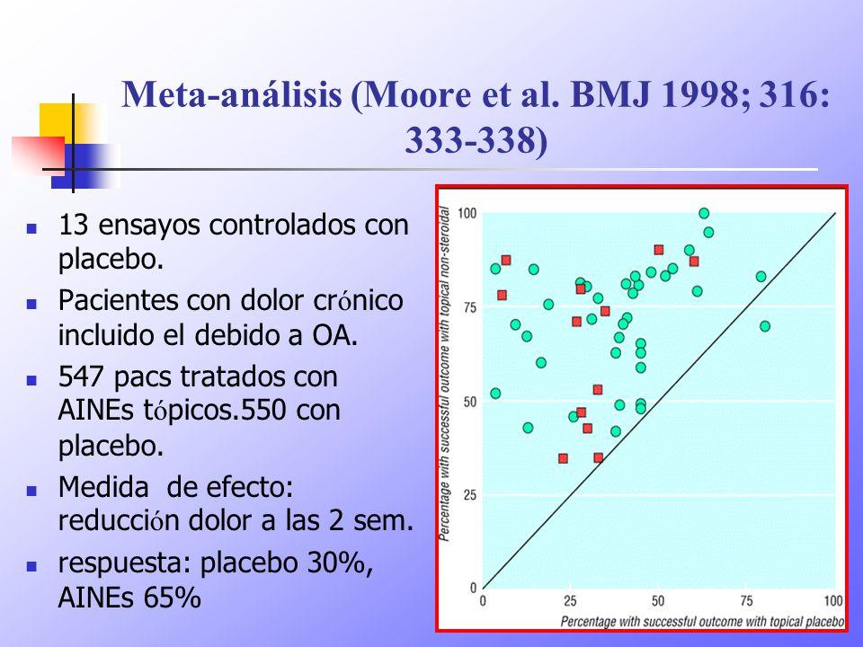 Meta-análisis (Moore et al. BMJ 1998; 316: 333-338) 13 ensayos controlados con placebo. Pacientes con dolor cr ó nico incluido el debido a OA. 547 pac