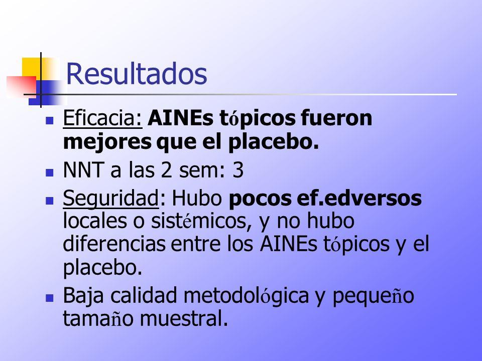 Resultados Eficacia: AINEs t ó picos fueron mejores que el placebo. NNT a las 2 sem: 3 Seguridad: Hubo pocos ef.edversos locales o sist é micos, y no
