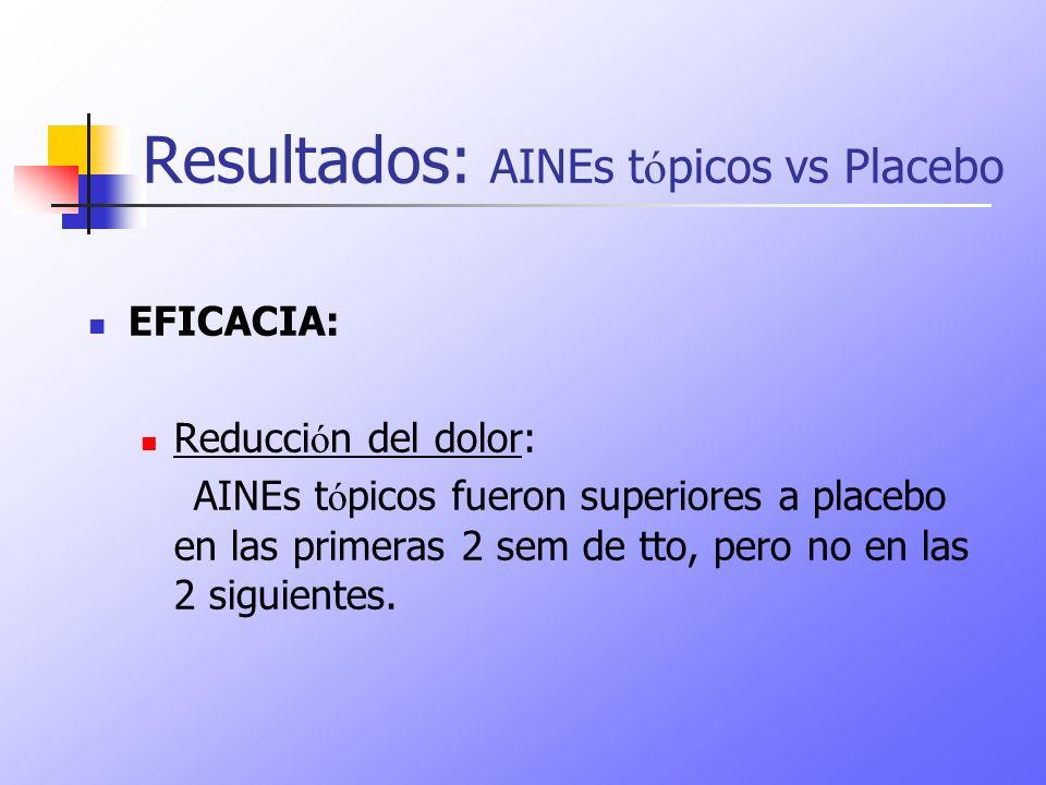 Resultados: AINEs t ó picos vs Placebo EFICACIA: Reducci ó n del dolor: AINEs t ó picos fueron superiores a placebo en las primeras 2 sem de tto, pero