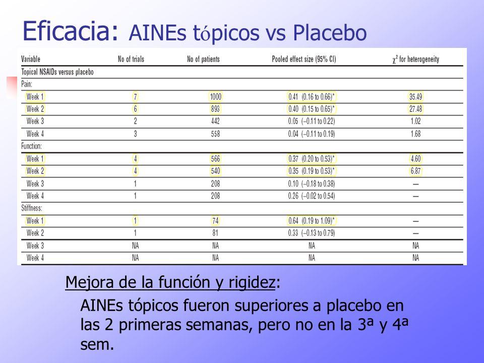 Eficacia: AINEs t ó picos vs Placebo Mejora de la función y rigidez: AINEs tópicos fueron superiores a placebo en las 2 primeras semanas, pero no en l