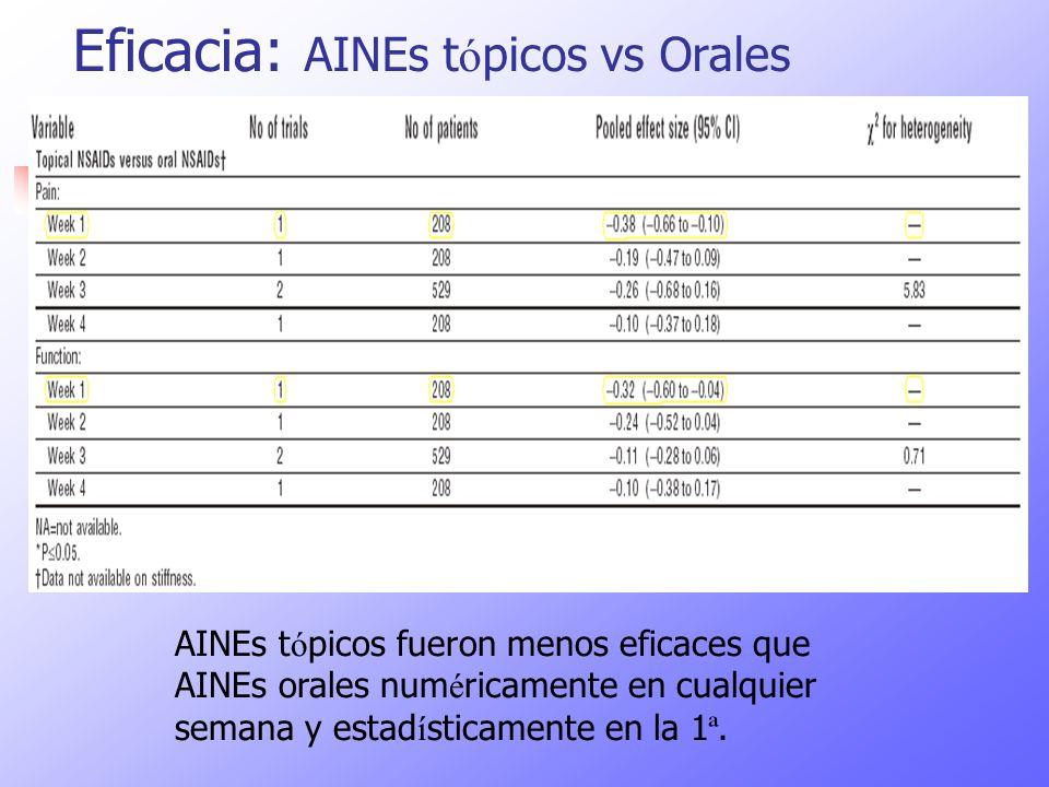 Eficacia: AINEs t ó picos vs Orales AINEs t ó picos fueron menos eficaces que AINEs orales num é ricamente en cualquier semana y estad í sticamente en